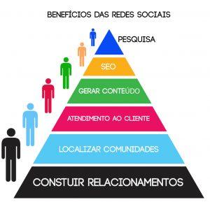 beneficios-redes-sociais